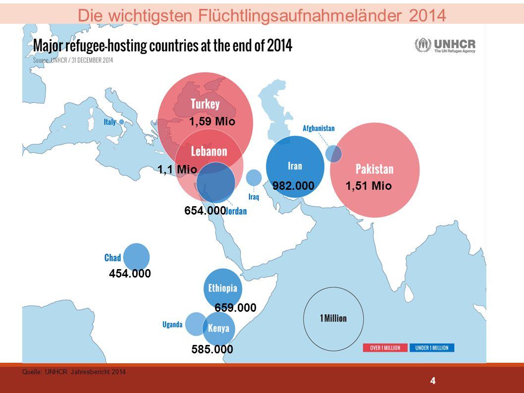Die wichtigsten Flüchtlingsaufnahmeländer 2014