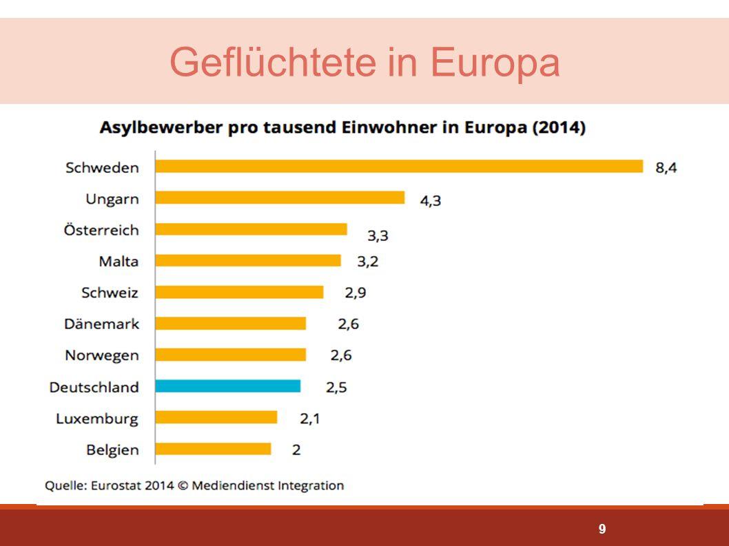 Geflüchtete in Europa Absolute Zahlen und relative Zahlen für andere Länder siehe: