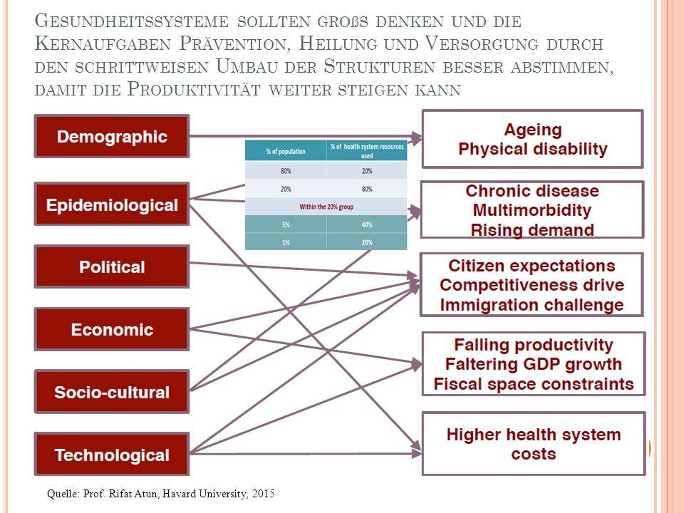 Gesundheitssysteme sollten großs denken und die Kernaufgaben Prävention, Heilung und Versorgung durch den schrittweisen Umbau der Strukturen besser abstimmen, damit die Produktivität weiter steigen kann