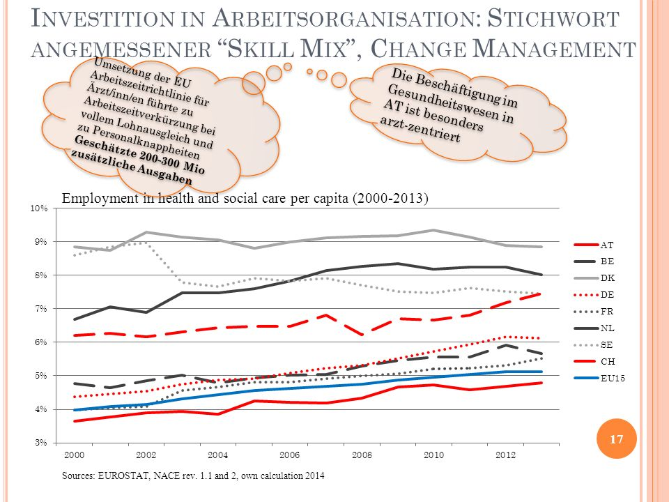 Investition in Arbeitsorganisation: Stichwort angemessener Skill Mix , Change Management