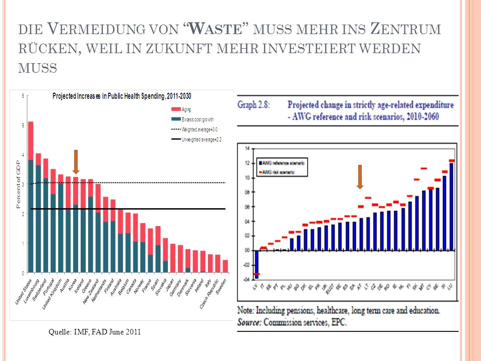 die Vermeidung von Waste muss mehr ins Zentrum rücken, weil in zukunft mehr investeiert werden muss