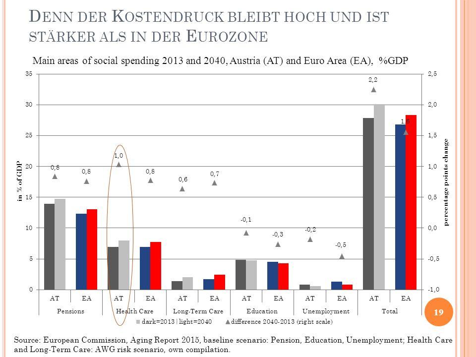 Denn der Kostendruck bleibt hoch und ist stärker als in der Eurozone