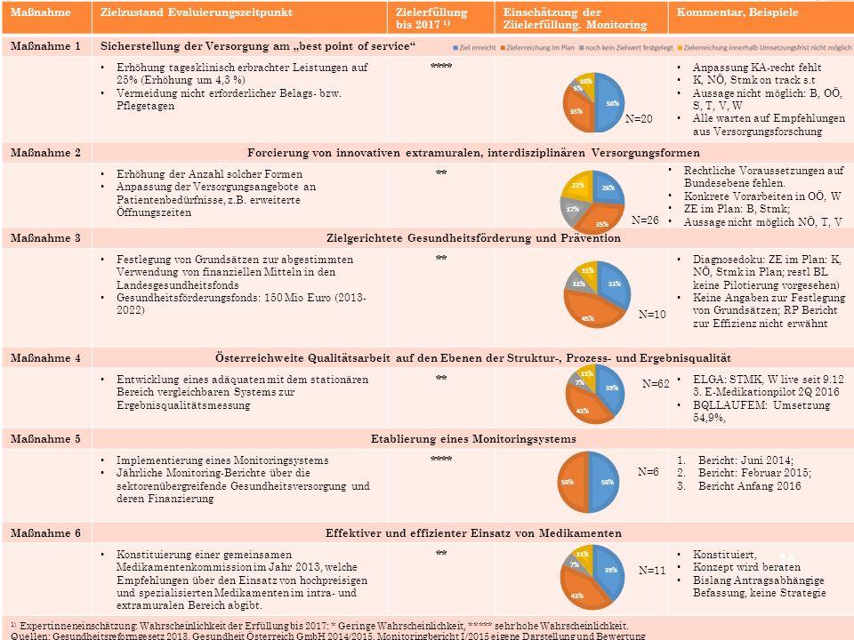 Zielzustand Evaluierungszeitpunkt Zielerfüllung bis 2017 1)