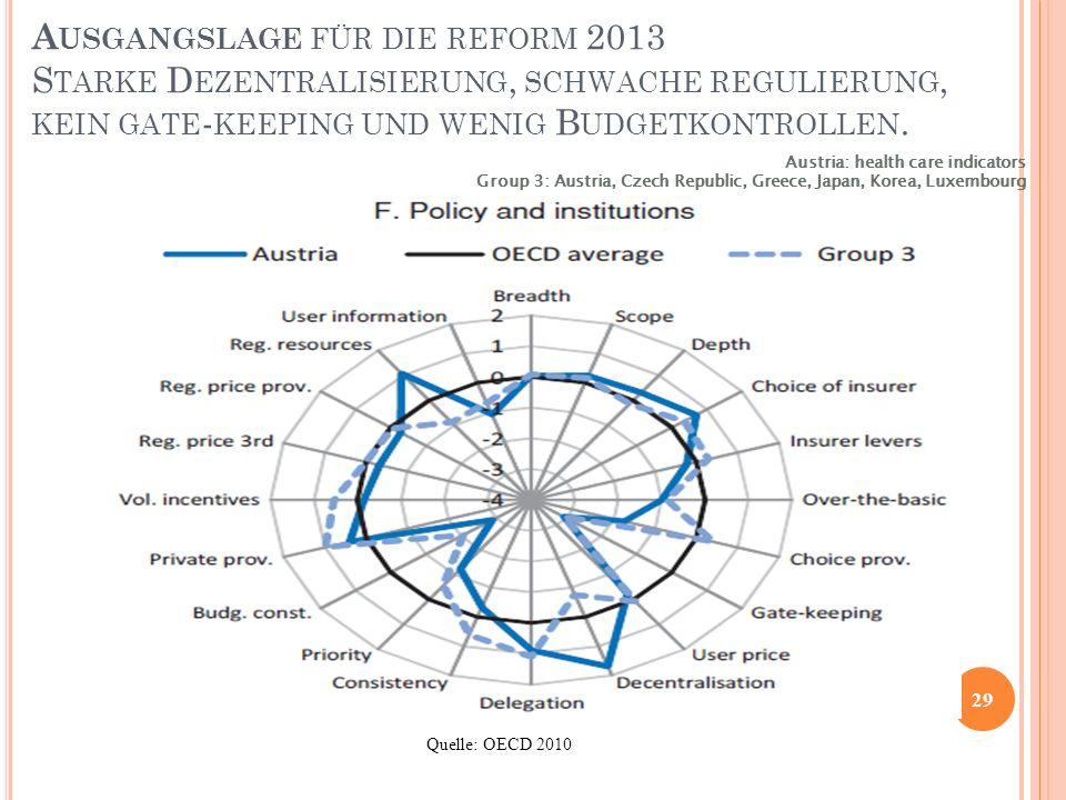 Ausgangslage für die reform 2013 Starke Dezentralisierung, schwache regulierung, kein gate-keeping und wenig Budgetkontrollen.