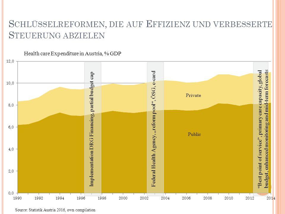 Schlüsselreformen, die auf Effizienz und verbesserte Steuerung abzielen
