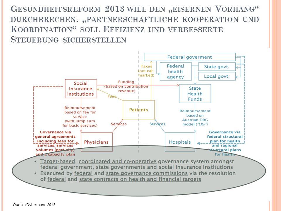 """Gesundheitsreform 2013 will den """"eisernen Vorhang durchbrechen"""