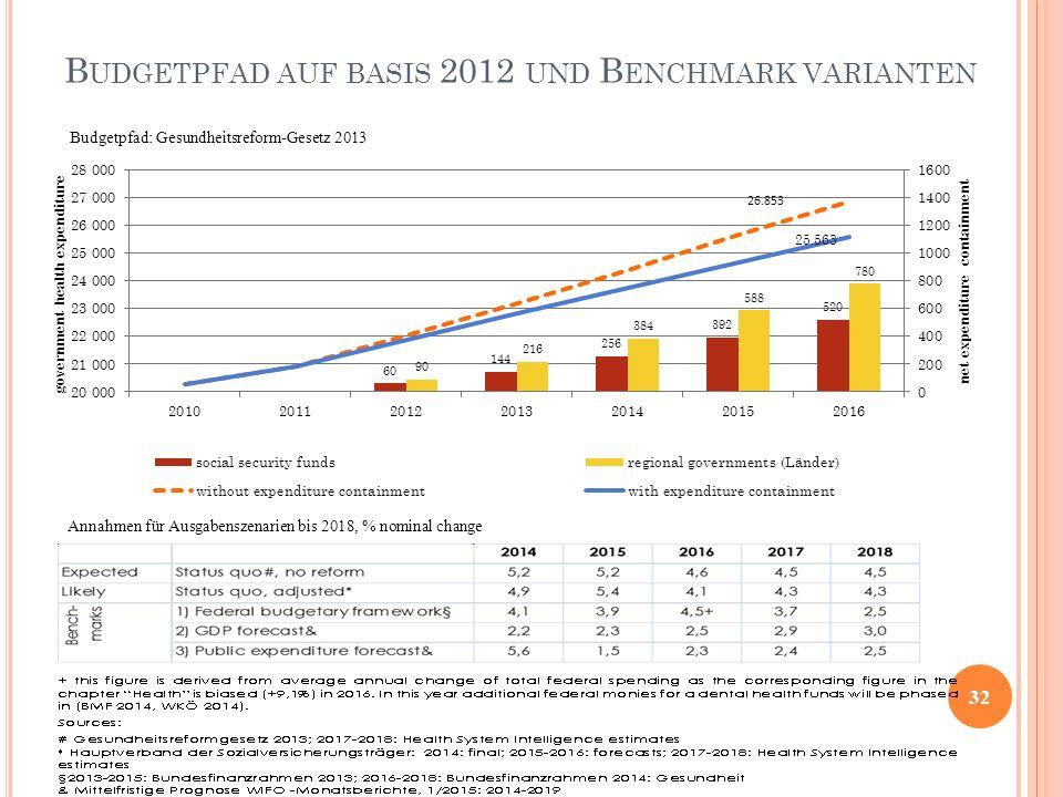 Budgetpfad auf basis 2012 und Benchmark varianten