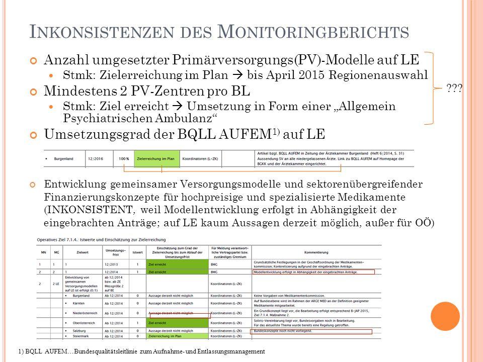 Inkonsistenzen des Monitoringberichts