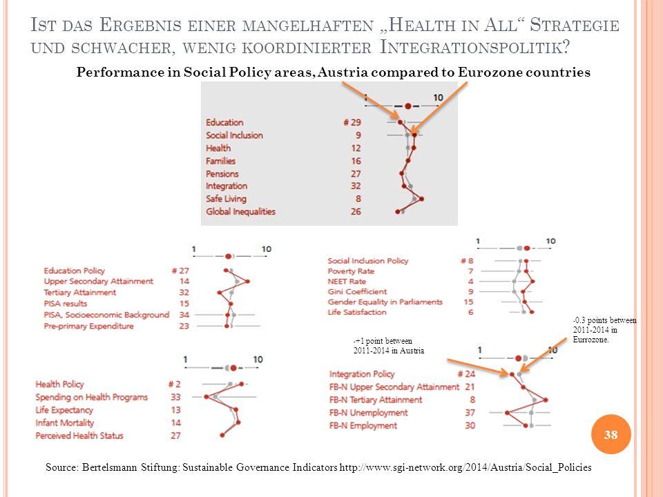 """Ist das Ergebnis einer mangelhaften """"Health in All Strategie und schwacher, wenig koordinierter Integrationspolitik"""