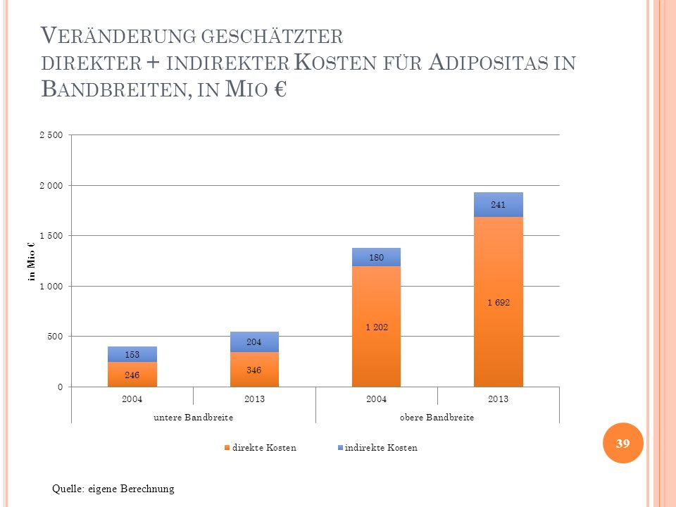 Veränderung geschätzter direkter + indirekter Kosten für Adipositas in Bandbreiten, in Mio €