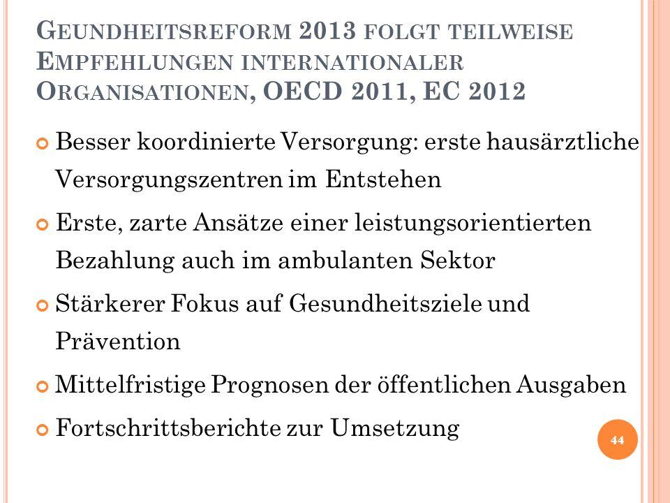 27/04/2017 Geundheitsreform 2013 folgt teilweise Empfehlungen internationaler Organisationen, OECD 2011, EC 2012.