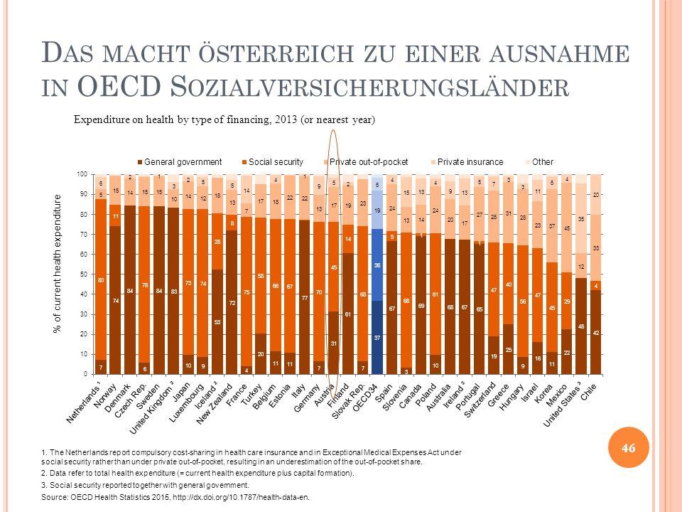 Das macht österreich zu einer ausnahme in OECD Sozialversicherungsländer