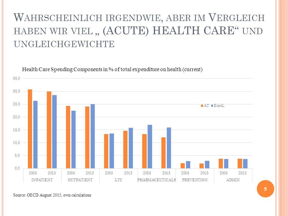 """Wahrscheinlich irgendwie, aber im Vergleich haben wir viel """" (ACUTE) HEALTH CARE und ungleichgewichte"""