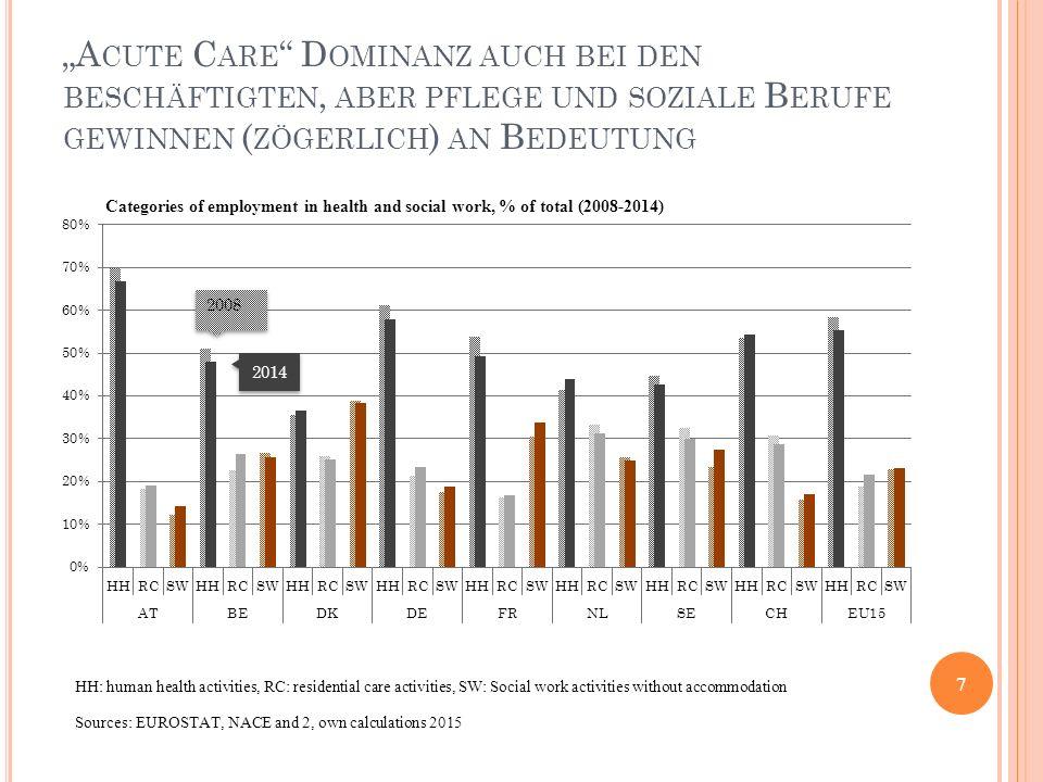 """""""Acute Care Dominanz auch bei den beschäftigten, aber pflege und soziale Berufe gewinnen (zögerlich) an Bedeutung"""