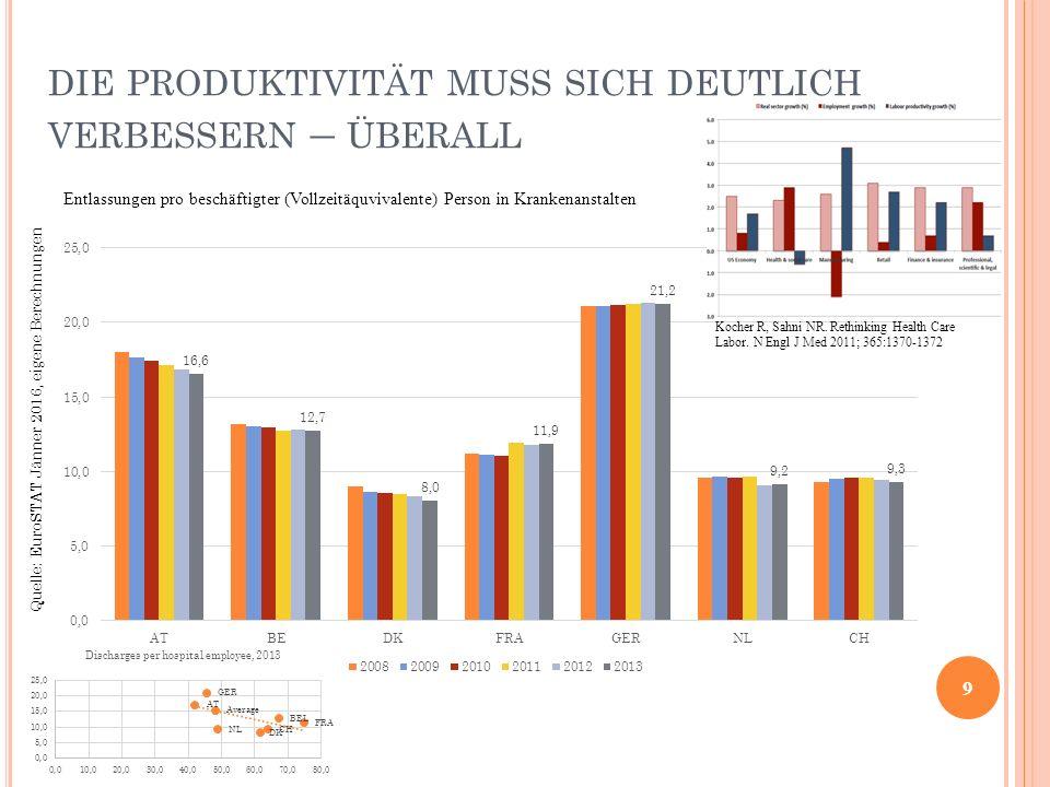 die produktivität muss sich deutlich verbessern – überall