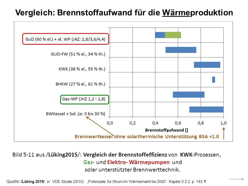 Vergleich: Brennstoffaufwand für die Wärmeproduktion