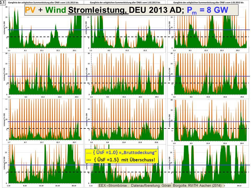 PV + Wind Stromleistung, DEU 2013 AD; Pm = 8 GW