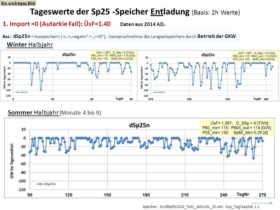 Tageswerte der Sp25 -Speicher Entladung (Basis: 2h Werte)