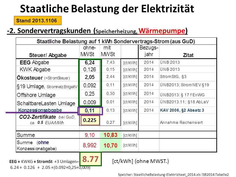Staatliche Belastung der Elektrizität