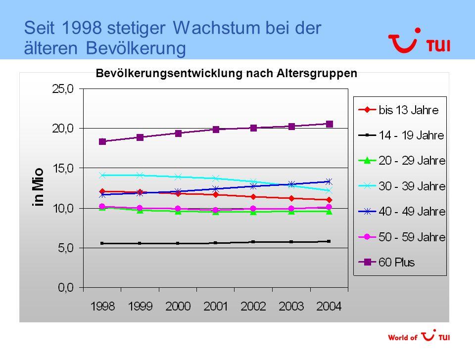 Seit 1998 stetiger Wachstum bei der älteren Bevölkerung