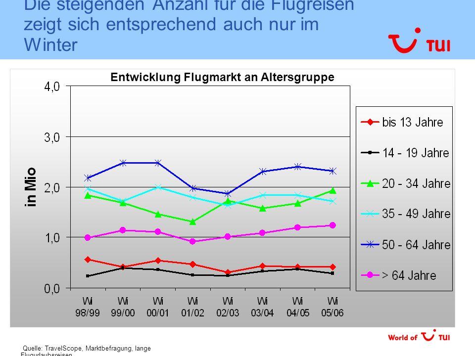 Die steigenden Anzahl für die Flugreisen zeigt sich entsprechend auch nur im Winter