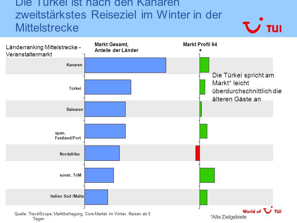 Die Türkei ist nach den Kanaren zweitstärkstes Reiseziel im Winter in der Mittelstrecke