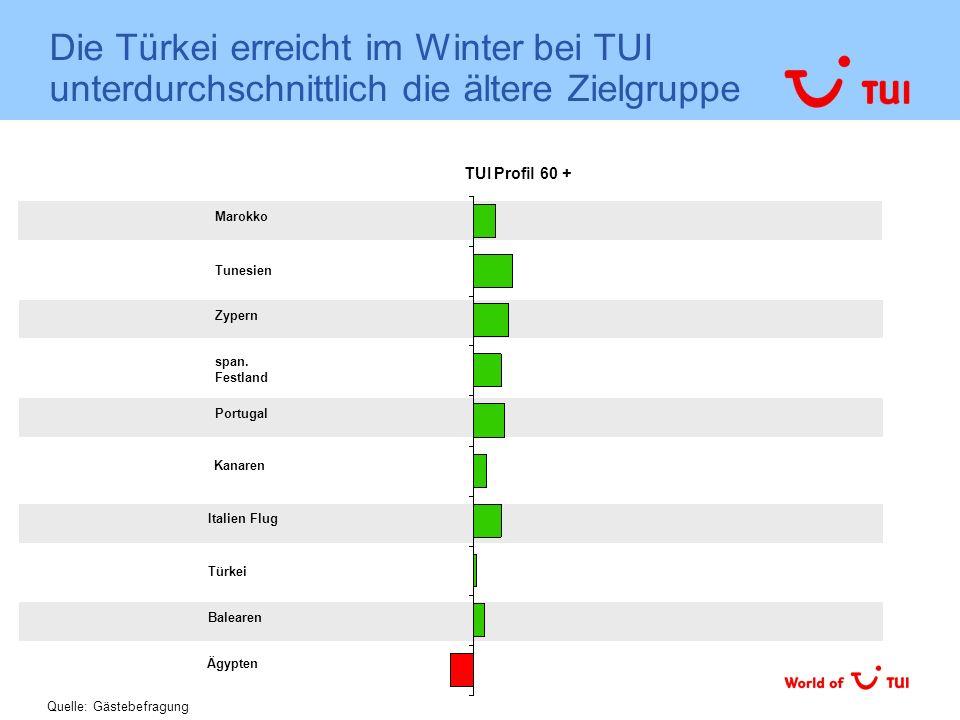 Die Türkei erreicht im Winter bei TUI unterdurchschnittlich die ältere Zielgruppe