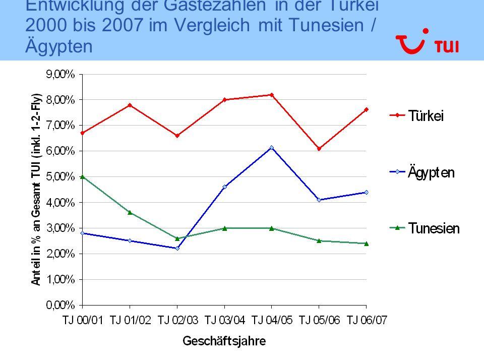 Entwicklung der Gästezahlen in der Türkei 2000 bis 2007 im Vergleich mit Tunesien / Ägypten