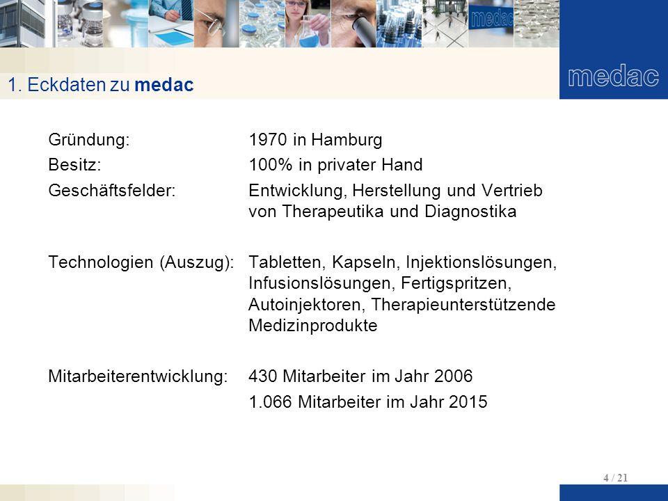 1. Eckdaten zu medac Gründung: 1970 in Hamburg