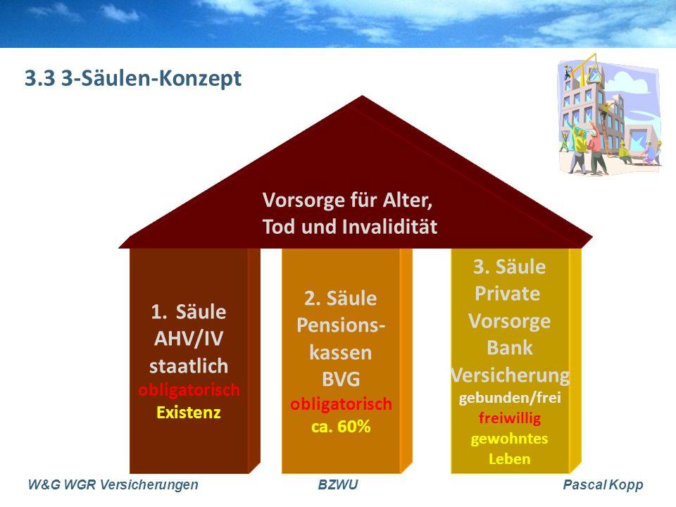 3.3 3-Säulen-Konzept Vorsorge für Alter, Tod und Invalidität 3. Säule