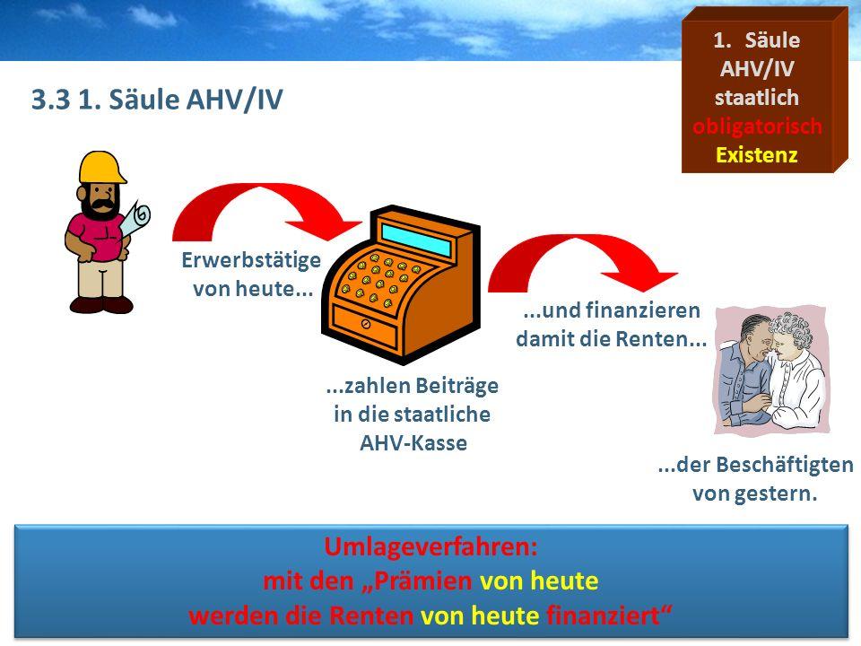 """3.3 1. Säule AHV/IV Umlageverfahren: mit den """"Prämien von heute"""