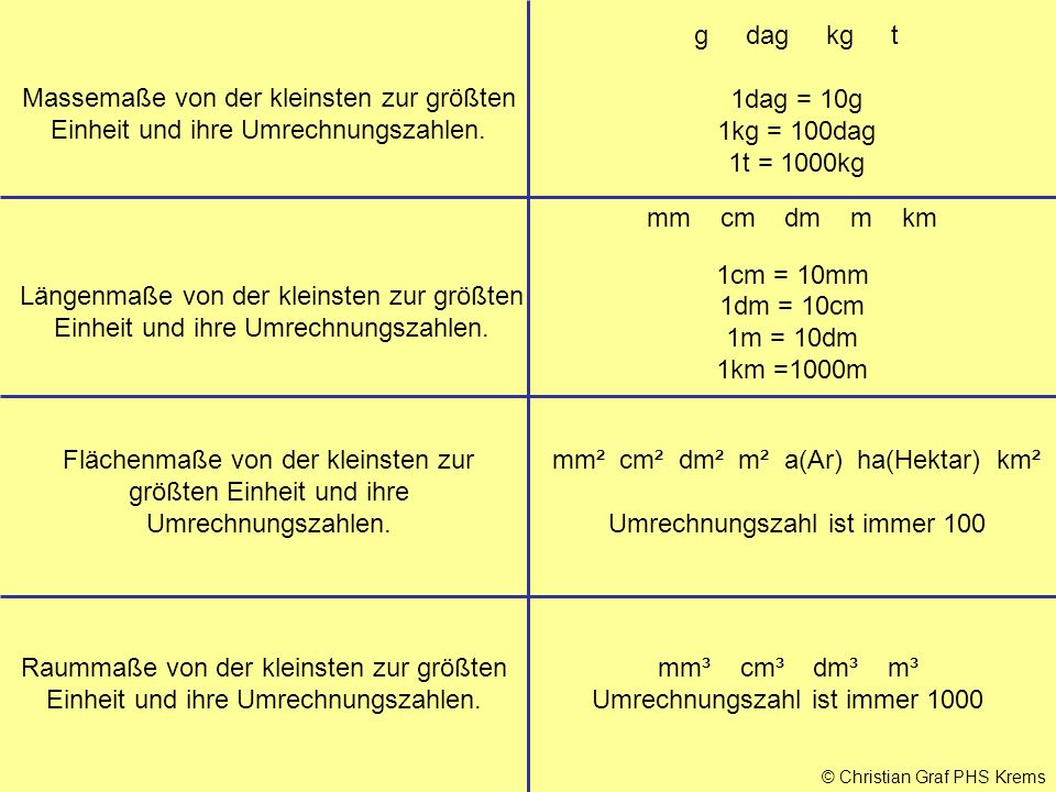 mm² cm² dm² m² a(Ar) ha(Hektar) km² Umrechnungszahl ist immer 100