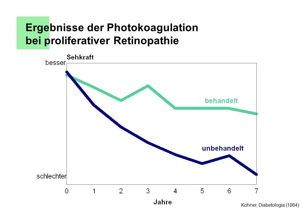 Ergebnisse der Photokoagulation bei proliferativer Retinopathie