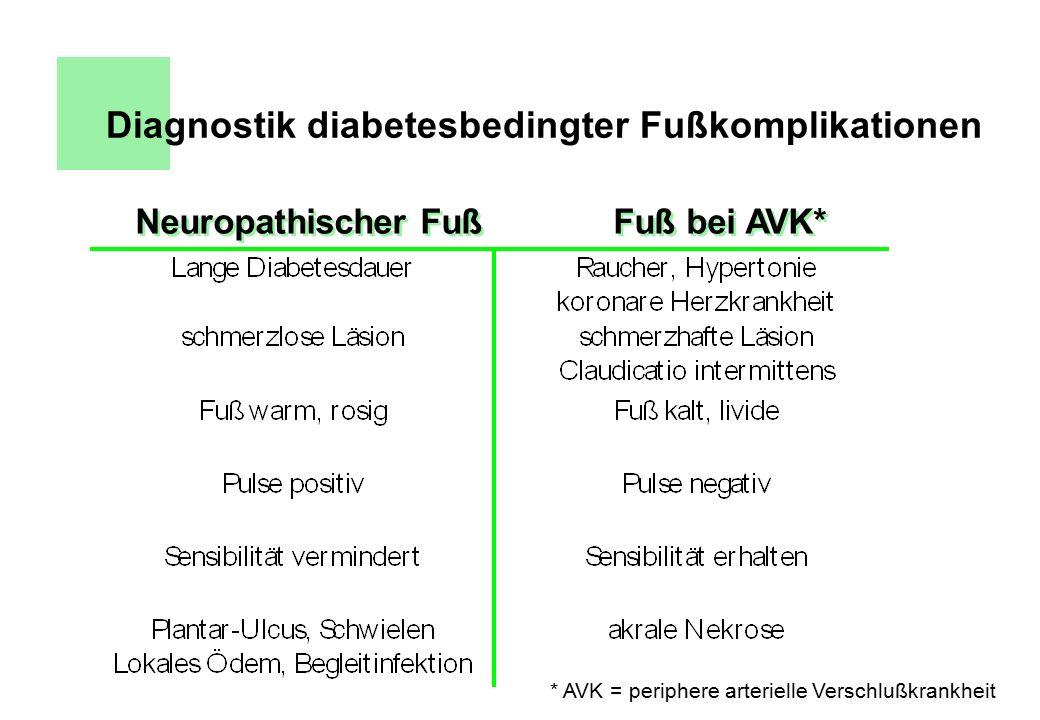 Diagnostik diabetesbedingter Fußkomplikationen