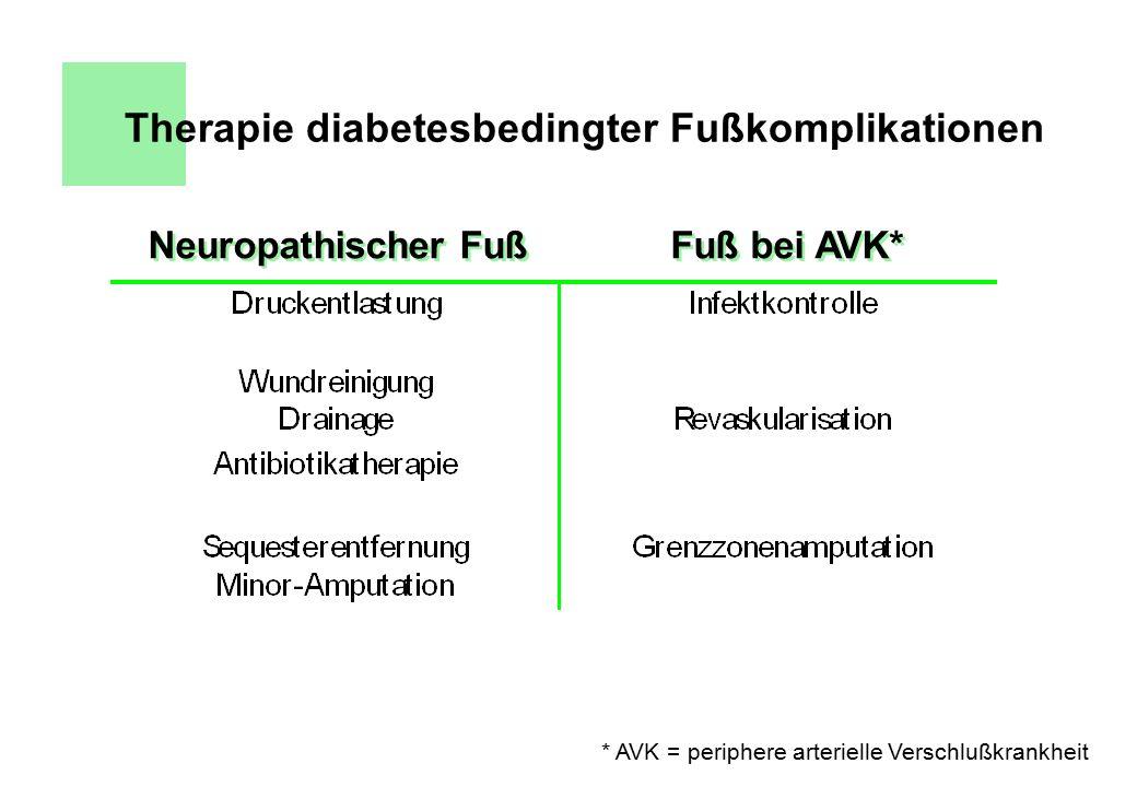 Therapie diabetesbedingter Fußkomplikationen
