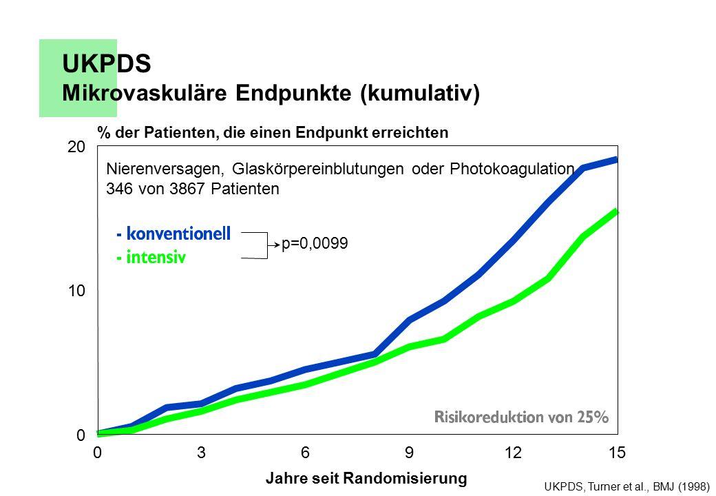 UKPDS Mikrovaskuläre Endpunkte (kumulativ)