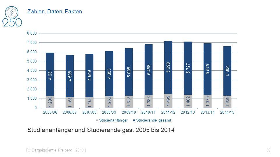Studienanfänger und Studierende ges. 2005 bis 2014