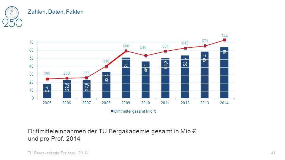Zahlen, Daten, Fakten Drittmitteleinnahmen der TU Bergakademie gesamt in Mio € und pro Prof. 2014.