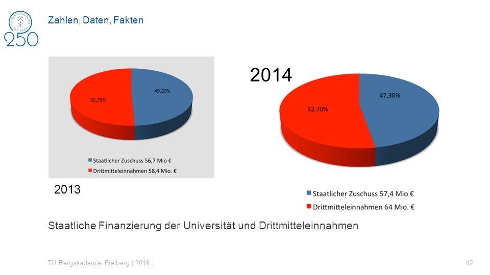 Zahlen, Daten, Fakten 2014. 2013. Staatliche Finanzierung der Universität und Drittmitteleinnahmen.