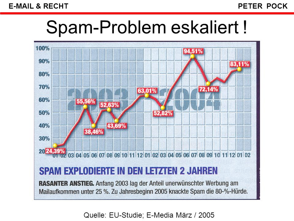 Spam-Problem eskaliert !