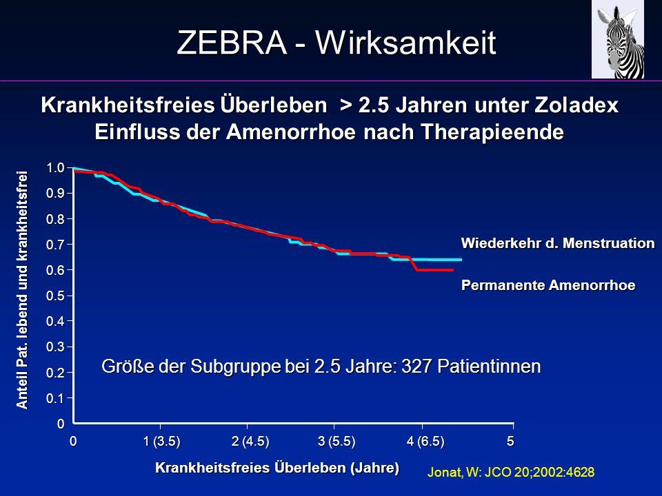 ZEBRA - Wirksamkeit Krankheitsfreies Überleben > 2.5 Jahren unter Zoladex. Einfluss der Amenorrhoe nach Therapieende.
