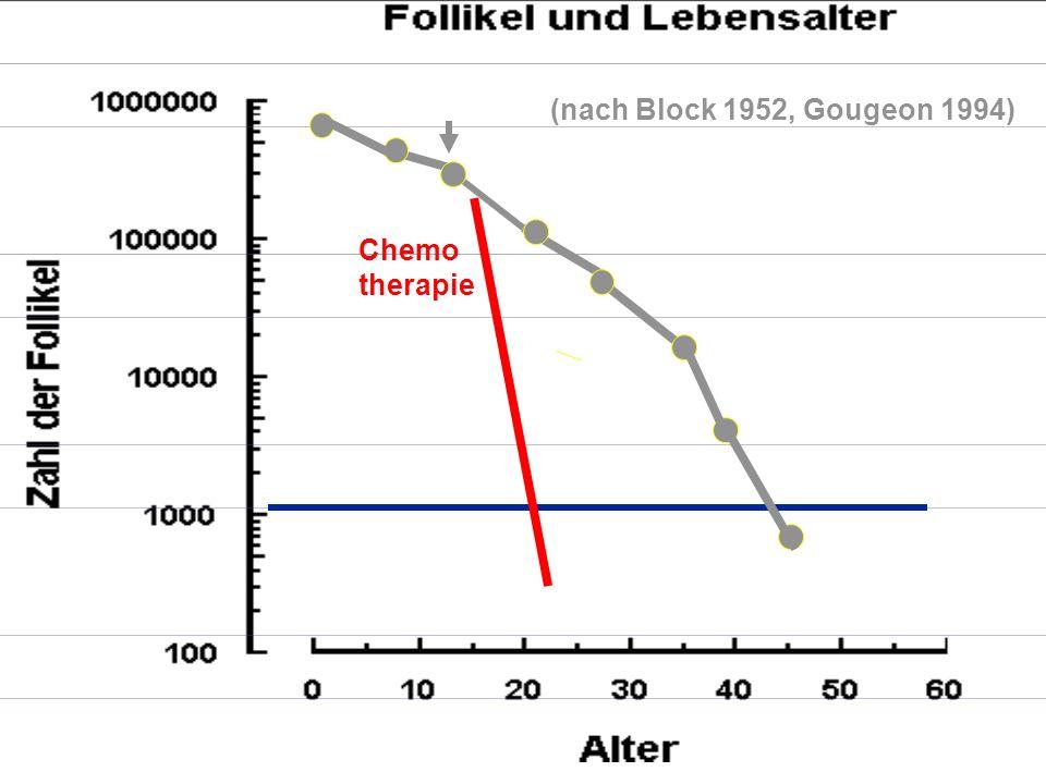 (nach Block 1952, Gougeon 1994) Chemo therapie