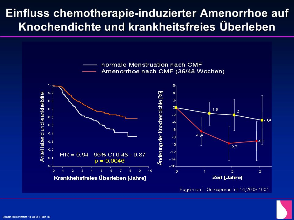 Einfluss chemotherapie-induzierter Amenorrhoe auf Knochendichte und krankheitsfreies Überleben