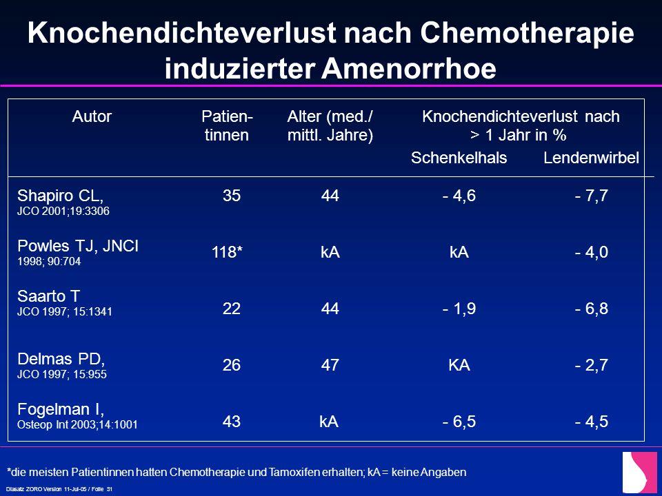 Knochendichteverlust nach Chemotherapie induzierter Amenorrhoe
