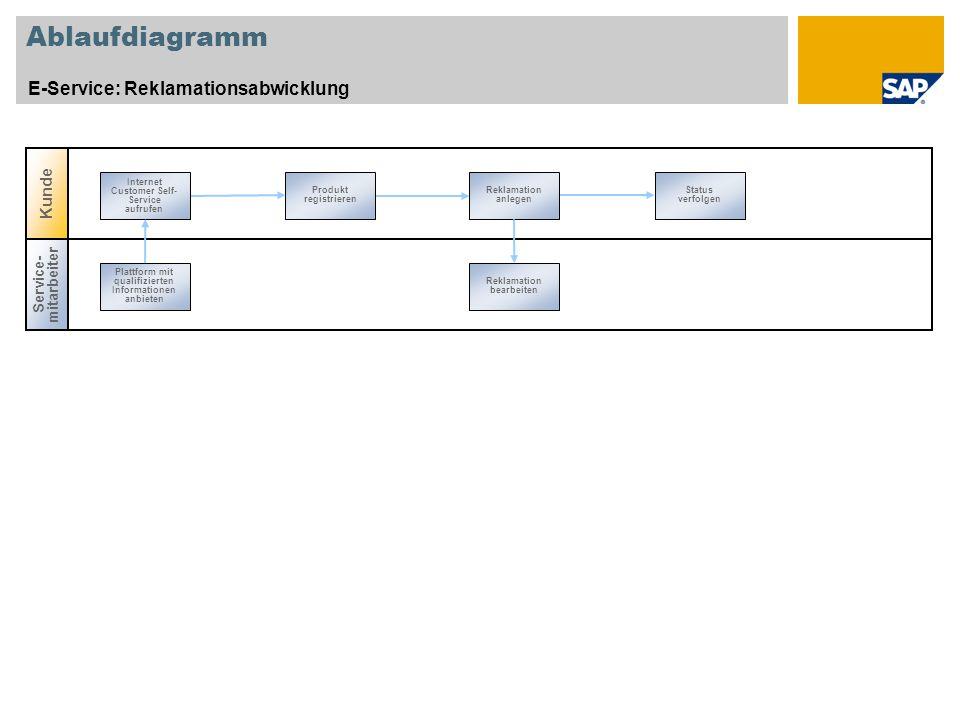 Ablaufdiagramm E-Service: Reklamationsabwicklung Kunde