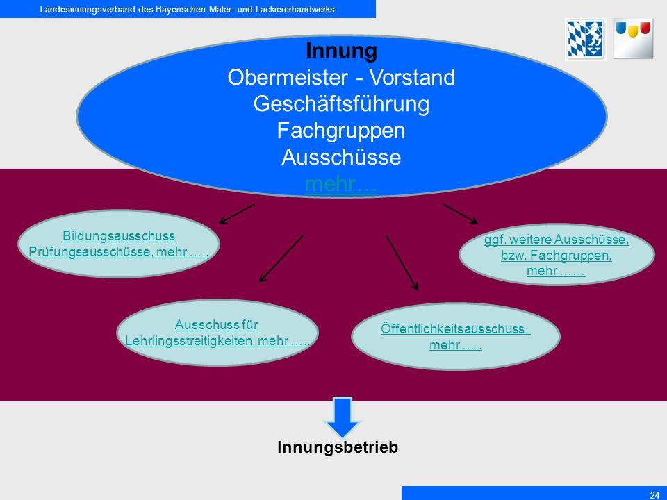 Obermeister - Vorstand Geschäftsführung Fachgruppen Ausschüsse mehr…
