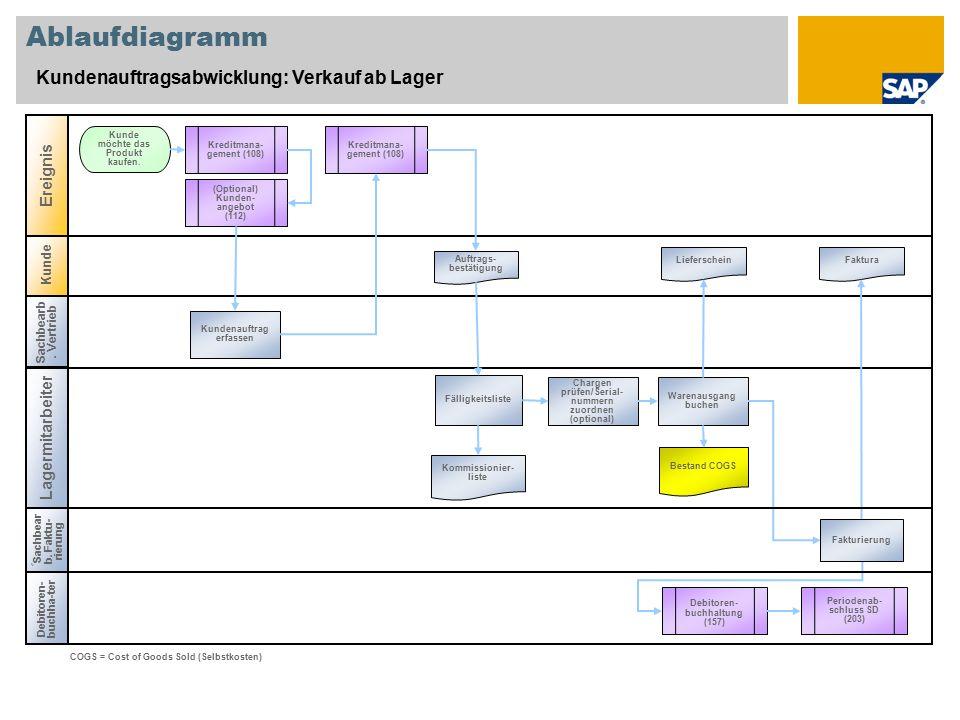 Ablaufdiagramm Kundenauftragsabwicklung: Verkauf ab Lager Ereignis