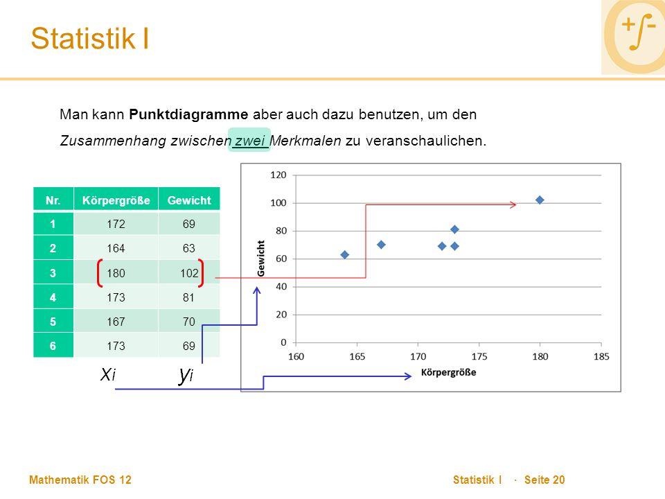 Statistik I Man kann Punktdiagramme aber auch dazu benutzen, um den Zusammenhang zwischen zwei Merkmalen zu veranschaulichen.
