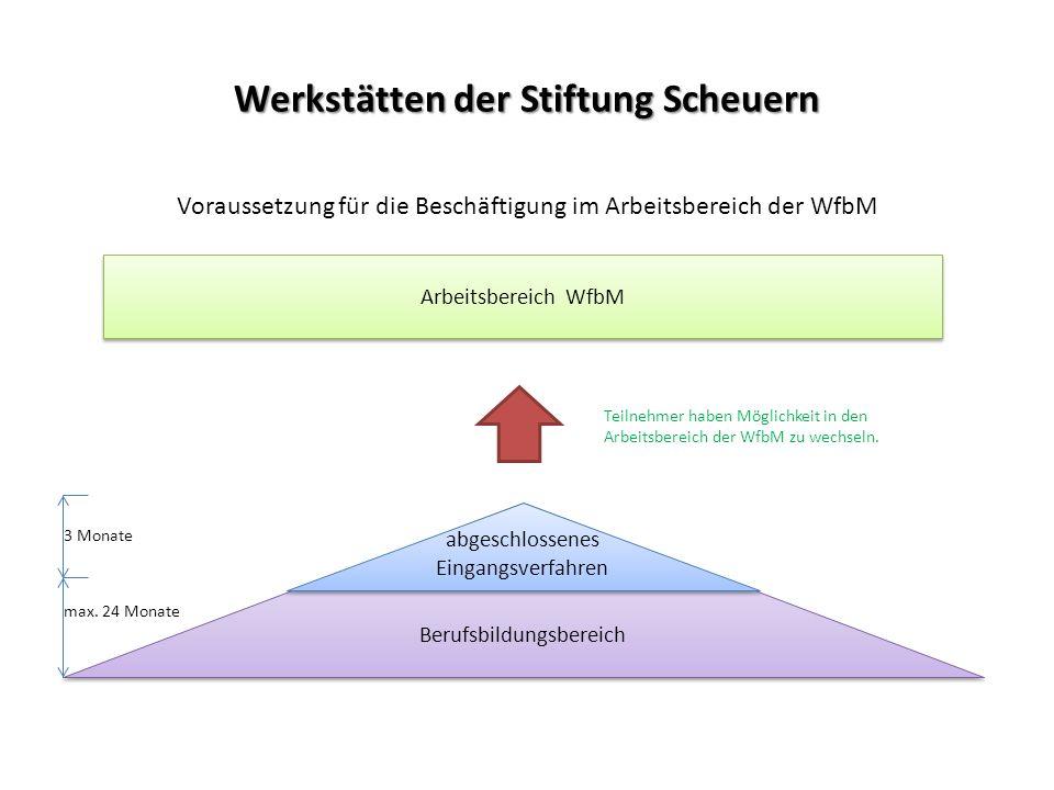 Werkstätten der Stiftung Scheuern