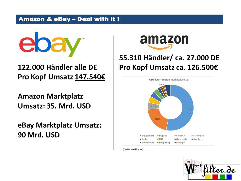Amazon Marktplatz Umsatz: 35. Mrd. USD